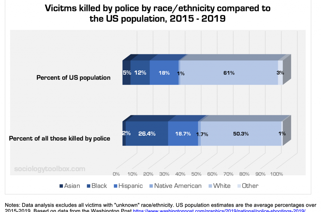 GFC Supports an End Disproportionate Police Violence Against Black Lives