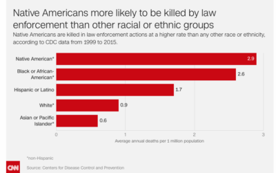 Native Americans at Greatest Risk of Police Violence ~ Native Lives Matter